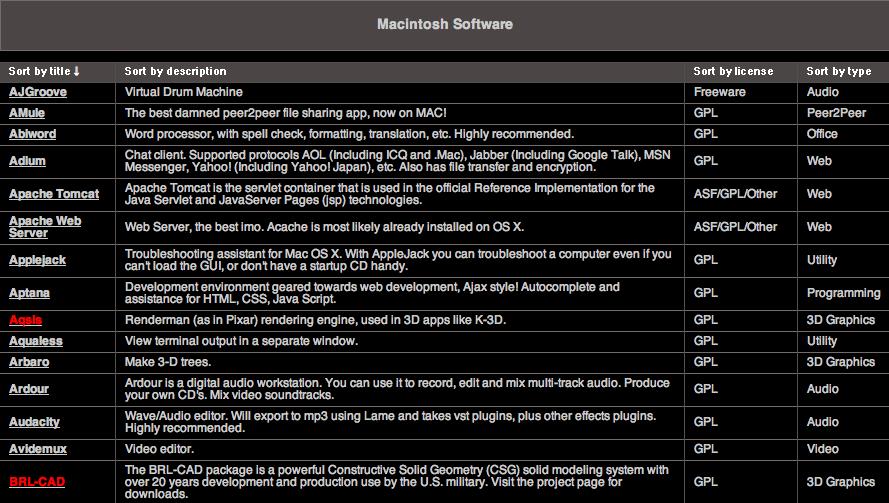Liste freeware & gpl mac