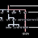 Serveurs DNS primaire et secondaire avec named
