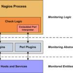 Exemples de check de services Nagios
