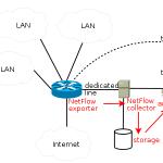 Analyse des flux Netflow sous GNU/Linux