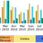 Analyser les logs de votre serveur Web avec AWStats