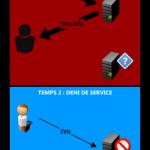 Détection des attaques DDOS avec Nagios