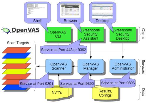OpenVAS4-Software
