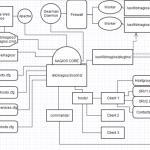 Distributed Monitoring Nagios à l'aide de Mod-Gearman