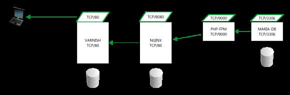 LEMP (Docker)